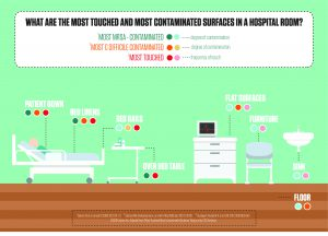 most-touched-and-most-contaminated-surfaces