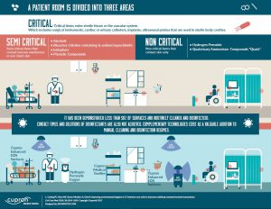 infographic env clean and touchless