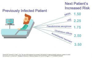 Previously infected patient in the same room and rates of infection in next patient